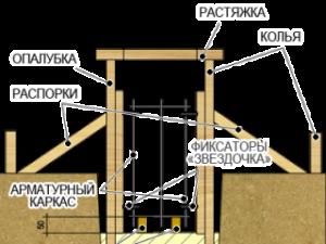 Инструкция по заливке ленточного фундамента своими руками без опыта 1